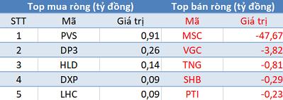 Khối ngoại tiếp tục mua ròng, Vn-Index bứt phá hơn 7 điểm trong phiên 28/11 - Ảnh 2.