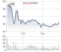 Cenland lên kế hoạch tăng vốn thêm 60% trong bối cảnh giá cổ phiếu giảm 14% sau 3 tháng lên sàn - Ảnh 1.