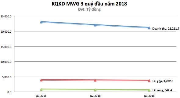 MWG: Quý 3 giảm lãi so với 2 quý liền trước, Trần Anh lỗ luỹ kế hơn 46 tỷ, An Khang lỗ hơn 3 tỷ - Ảnh 1.