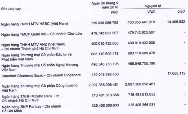 MWG: Quý 3 giảm lãi so với 2 quý liền trước, Trần Anh lỗ luỹ kế hơn 46 tỷ, An Khang lỗ hơn 3 tỷ - Ảnh 5.