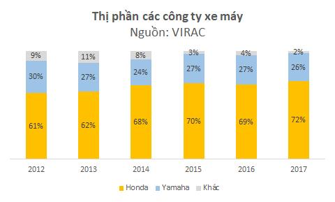 Sức quyến rũ đưa VinFast đến phân khúc xe máy: Doanh thu 120.000 tỷ, lợi nhuận 20.000 tỷ đồng mỗi năm - Ảnh 3.