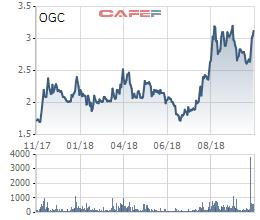 Ocean Group (OGC): Khoản tiền phải thu gần 500 tỷ đồng đối với ông Hà Trọng Nam đã chuyển từ dài hạn sang ngắn hạn - Ảnh 3.