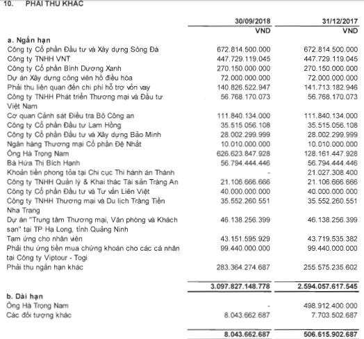 Ocean Group (OGC): Khoản tiền phải thu gần 500 tỷ đồng đối với ông Hà Trọng Nam đã chuyển từ dài hạn sang ngắn hạn - Ảnh 2.