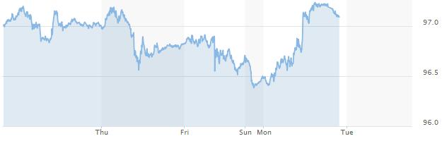 Tỷ giá trung tâm lập đỉnh cao mới, USD ngân hàng biến động trái chiều - Ảnh 1.