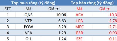 Khối ngoại tiếp tục mua ròng, Vn-Index vượt mốc 960 điểm trong phiên 12/12 - Ảnh 3.