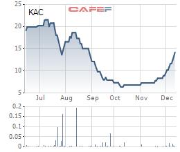 Lên kế hoạch tăng vốn, chuyển nhượng dự án, KAC tăng gần gấp đôi sau nửa tháng