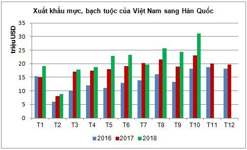 Hàn Quốc là thị trường tiêu thụ mực, bạch tuộc lớn nhất của Việt Nam - Ảnh 1.