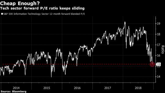 Cú bán tháo trên thị trường chứng khoán đang dập tắt mọi hy vọng - Ảnh 1.