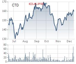 Coteccons trúng thầu 2 dự án 7.000 tỷ đồng, lên kế hoạch M&A 5 công ty - Ảnh 3.