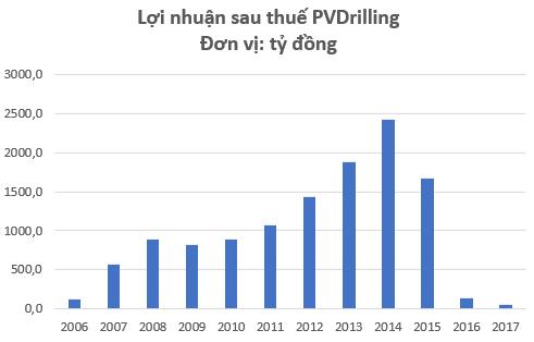 PVDrilling lên tiếng về việc chủ tịch bị khởi tố, cổ phiếu PVD vẫn giảm gần 5% - Ảnh 3.