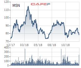 Bloomberg: Chủ tịch Masan Group Nguyễn Đăng Quang sẽ là tỷ phú đô la tiếp theo? - Ảnh 2.