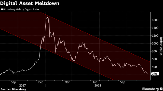 Bitcoin và 1 số đồng tiền số trong năm 2018: Từ đỉnh cao rớt xuống vực sâu - Ảnh 3.