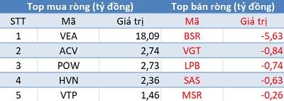 Khối ngoại bán ròng 800 tỷ đồng, Vn-Index thủng mốc 910 điểm trong phiên 24/12 - Ảnh 3.