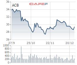 CEO ngân hàng ACB mua xong 360 nghìn cổ phiếu - Ảnh 1.