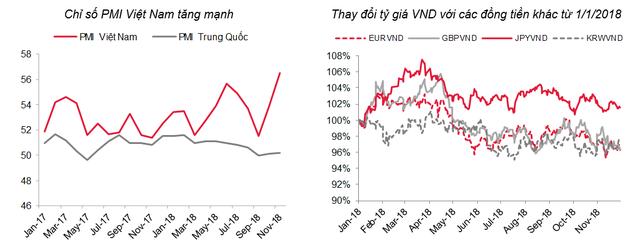 Chỉ số vĩ mô tích cực, căng thẳng Mỹ - Trung tạm lắng sẽ hỗ trợ bình ổn tỷ giá - Ảnh 1.