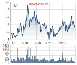 IDI giảm mạnh, Sao Mai Group chỉ mua được 1% trong tổng số 27 triệu cổ phiếu đăng ký mua - Ảnh 1.