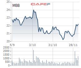 Vietcombank vừa bán xong 23,7 triệu cổ phiếu MBB và 35 triệu cổ phiếu EIB - Ảnh 1.