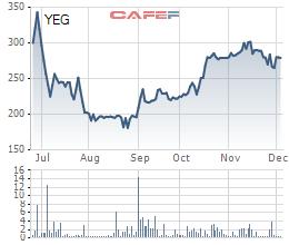 Yeah1 Group thông qua phương án phát hành cổ phiếu thưởng mật độ 200% - Ảnh 2.