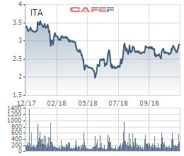 Trưởng BKS Tân Tạo muốn bán bớt 1,55 triệu cổ phiếu ITA - Ảnh 1.