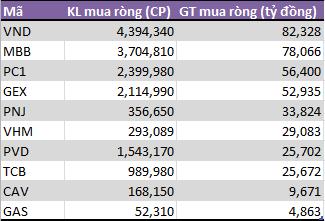 Tháng 11: Tự doanh CTCK bất ngờ phân phối ròng 377,5 tỷ đồng - Ảnh 1.