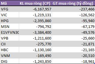 Tháng 11: Tự doanh CTCK bất ngờ phân phối ròng 377,5 tỷ đồng - Ảnh 2.