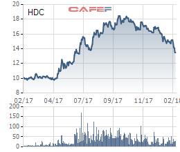 Cổ phiếu lao dốc trong khi phân khúc chung ầm ầm tăng giá, HDC chọn lọc mua 4 triệu cổ phiếu quỹ để bình ổn - Ảnh 1.