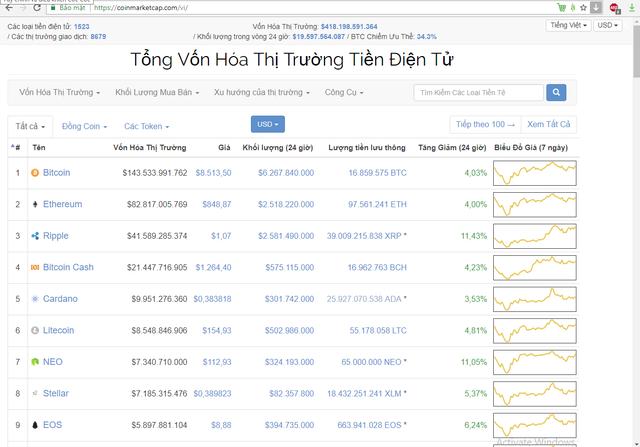 Coinmarketcap - website chuyên về giá tiền ảo danh tiếng và lớn nhất địa cầu vừa cập nhật Tiếng Việt là 1 ngôn ngữ chính của trang web - Ảnh 1.