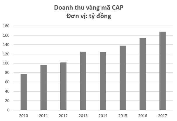 """Bán vàng mã, """"đại gia"""" Yên Bái thu về gần nửa tỷ đồng mỗi ngày trong năm 2017 - Ảnh 1."""