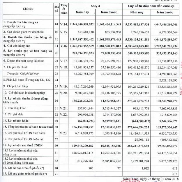 IDI: Năm 2017 báo lãi 349 tỷ đồng nhờ giá cá tra tăng cao kỷ lục - Ảnh 1.