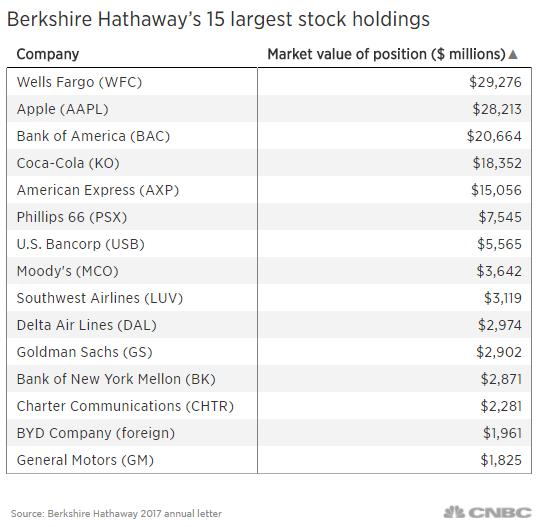 Bí quyết ngàn vàng của Warren Buffett: Đừng dùng tiền vay mượn để chơi cổ phiếu! - Ảnh 2.