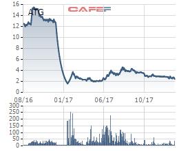 ATG lên tiếng giải trình nguyên nhân không CBTT Nghị quyết HĐQT: Do cổ phiếu mới niêm yết - Ảnh 1.