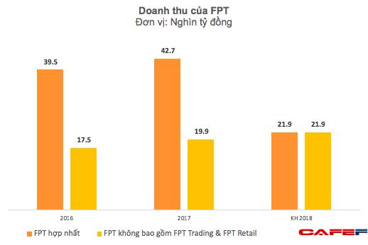 Không chỉ thu lãi nghìn tỷ, FPT còn nhẹ nợ khi thoái vốn khỏi mảng phân phối, bán lẻ - Ảnh 2.