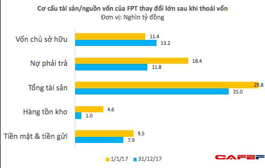 Không chỉ thu lãi nghìn tỷ, FPT còn nhẹ nợ khi thoái vốn khỏi mảng phân phối, bán lẻ - Ảnh 4.