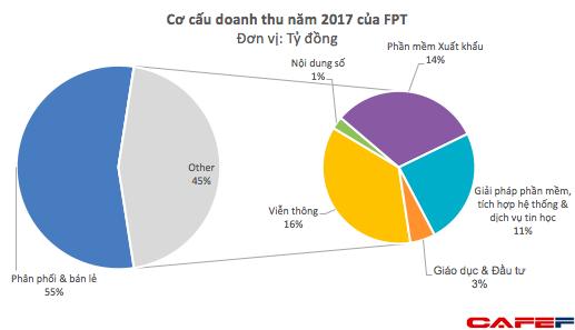 Không chỉ thu lãi nghìn tỷ, FPT còn nhẹ nợ khi thoái vốn khỏi mảng phân phối, bán lẻ - Ảnh 3.