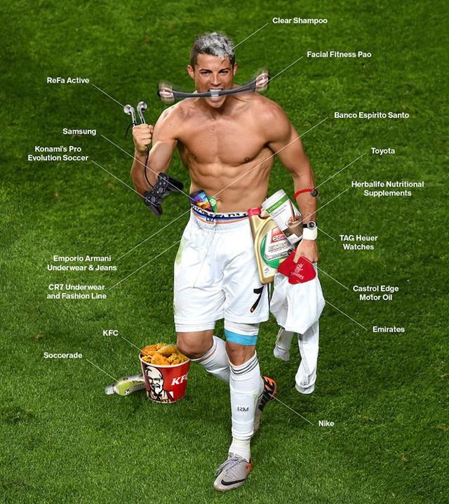 Cách siêu sao bóng đá như Ronaldo, Messi kiếm tiền từ hình ảnh: Tóc quảng cáo dầu gội, tay PR điện thoại, đồng hồ, chân đại diện cho hãng giày - Ảnh 1.
