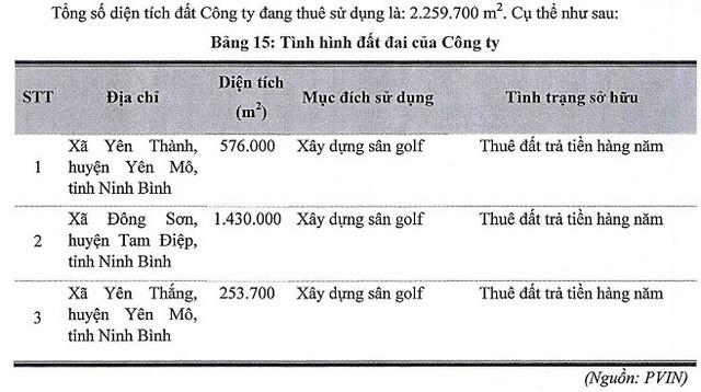 Công ty mẹ của Hyundai Thành Công mua lại sân golf quản lý 2 triệu m2 đất từ Vietinbank Capital - Ảnh 2.