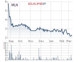 Em ruột ông Hồ Huy muốn phân phối hết hơn 10% cổ phần ở Mai Linh Miền Bắc - Ảnh 1.