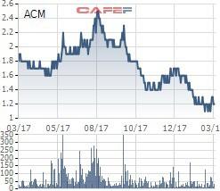 TGĐ Khoáng sản Á Cường muốn bán 3 triệu cổ phiếu ACM để giải quyết nhu cầu tài chính cá nhân - Ảnh 1.