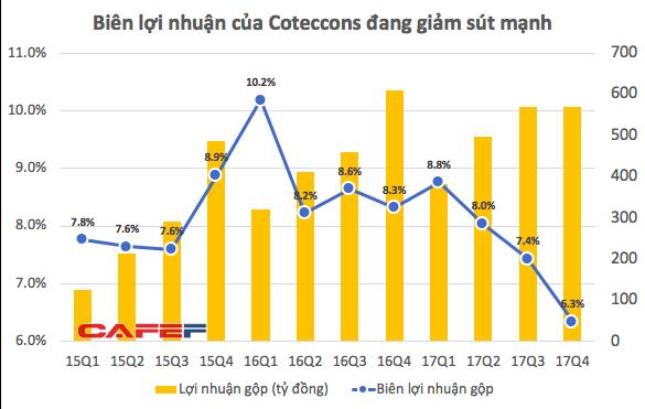 Cổ phiếu giảm 35% bất chấp thị trường đi lên, điều gì đang diễn ra với ông vua ngành xây dựng Coteccons? - Ảnh 2.