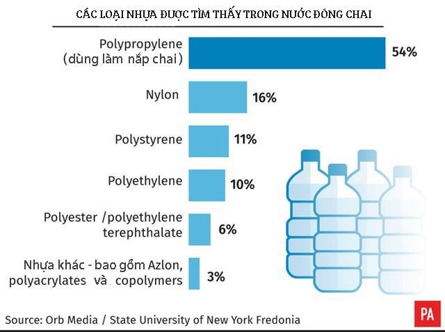 WHO vào cuộc sau nghiên cứu chỉ ra hơn 90% nước đóng chai chứa hạt nhựa - Ảnh 3.