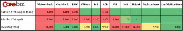 Vietcombank, BIDV, Vietinbank tận thu nhất, Techcombank, VPBank 'chiều' khách hàng nhất - Ảnh 1.