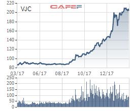 Sovico đăng ký mua 13,7 triệu cổ phiếu VJC, các đơn vị liên quan đến tỷ phú Phương Thảo sẽ nắm gần 52% vồn điều lệ của Vietjet - Ảnh 1.