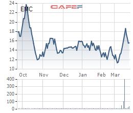 EVN đã thoái hết 40,5% vốn tại Cơ điện Thủ Đức - Ảnh 1.
