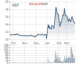 Giao dịch đột biến thỏa thuận 50 triệu cổ phiếu của Vinatex: Ai bán cho nước ngoài? - Ảnh 1.