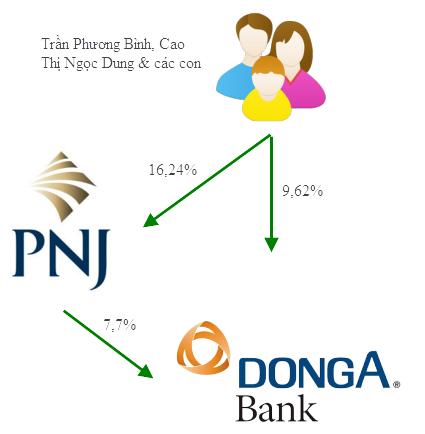 PNJ và cái bóng DongABank - Ảnh 2.