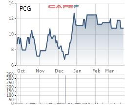 PVGas tiếp tục muốn bán toàn bộ gần 18% vốn tại Gas City (PCG) - Ảnh 1.