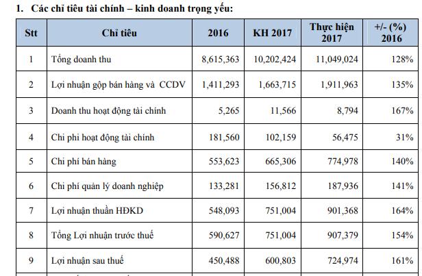 PNJ: Kế hoạch lãi trước thuế 1.100 tỷ đồng năm 2018; trình phương án phát hành cổ phiếu thưởng tỷ lệ 50% - Ảnh 1.