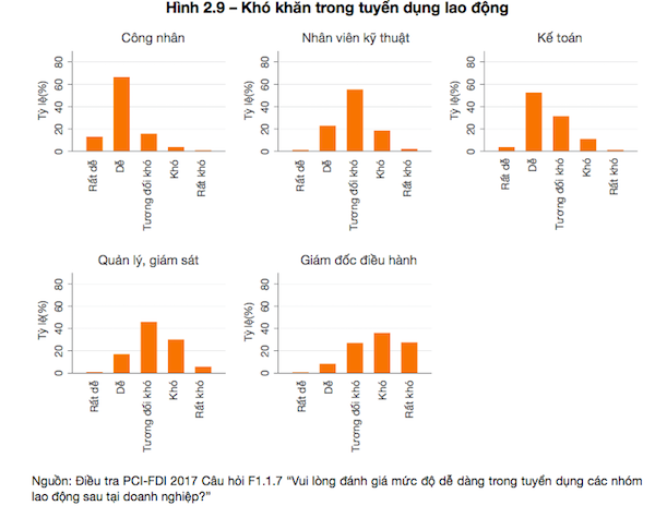 """Vì sao công ty FDI """"chê"""" chất lượng lao động Việt Nam - Ảnh 1."""