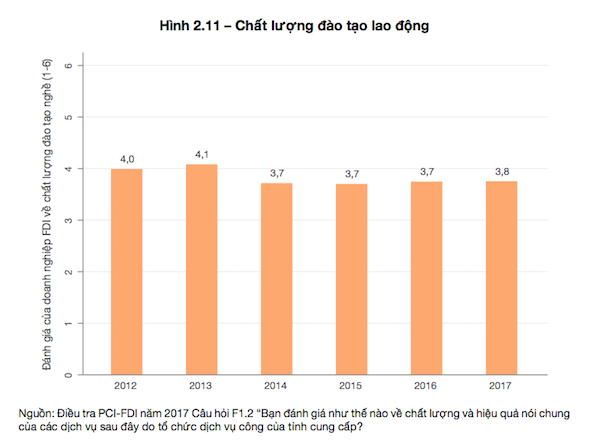 """Vì sao công ty FDI """"chê"""" chất lượng lao động Việt Nam - Ảnh 2."""