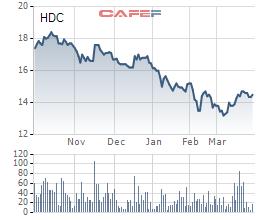Cổ phiếu HDC giảm mạnh, Hodeco dự kiến mua 4 triệu cổ phiếu quỹ nhằm bình ổn giá thị trường - Ảnh 1.